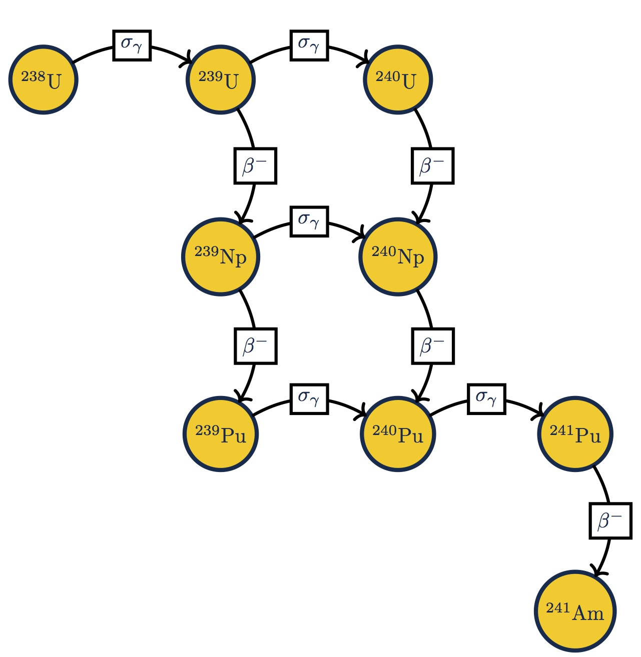 Using tkz-graph to draw nuclear reaction networks | DrRyanMc com